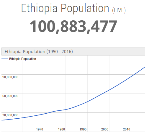Facts about Ethiopia | Africa Facts